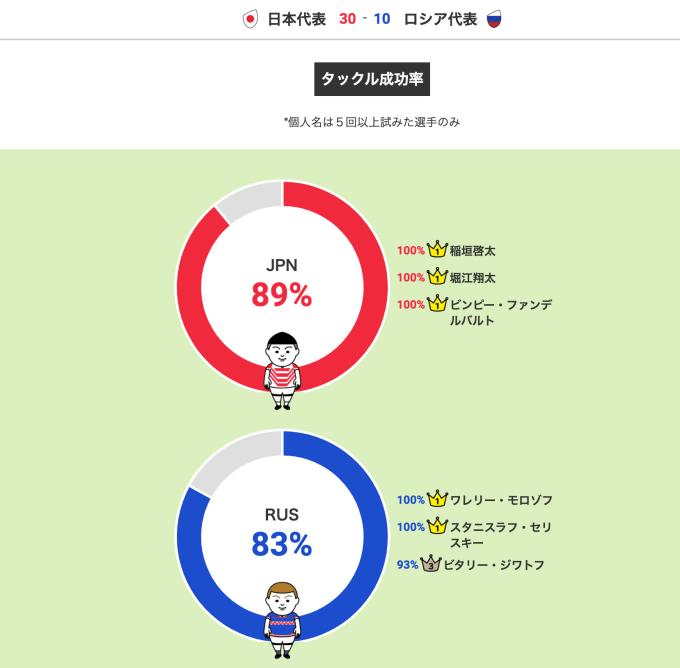日経タックル成功率