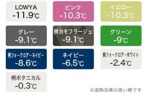 villimetsaの色別の遮熱効果
