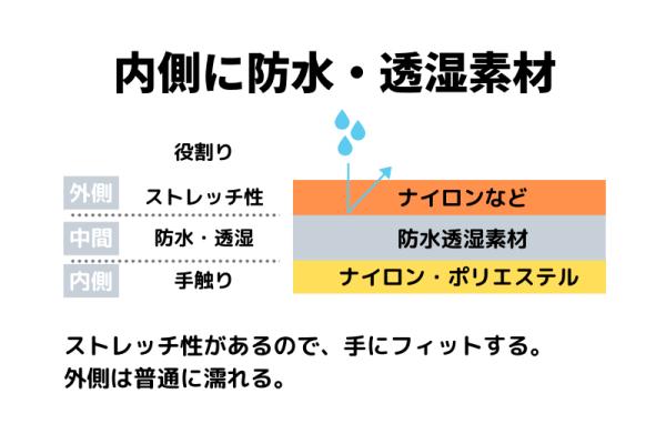 中間に防水素材が使われている手袋