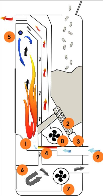 Schéma de principe Sûti