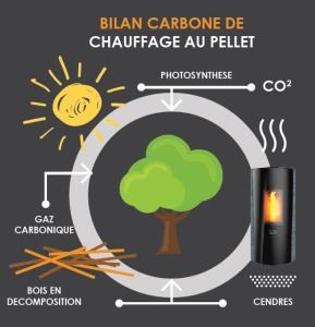 Sûti Design & Utility - Bilan carbone