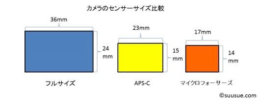 センサーサイズ比較図