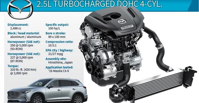 2020 Mazda CX-9 engine specs