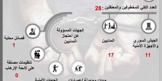 شهر حزيران يشهد 28 حالة خطف واعتقال في السويداء .!