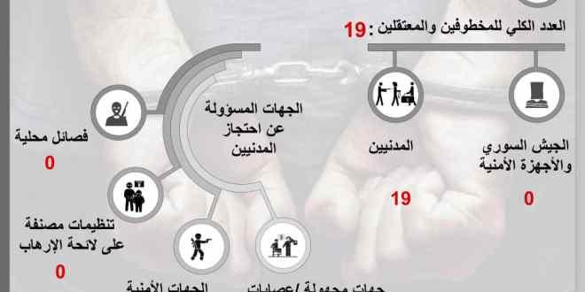 في شهر تموز، 19 حالة خطف واعتقال في #السويداء .!