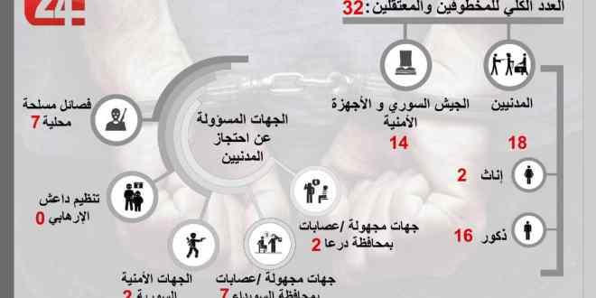 32 حالة خطف واعتقال تعسفي في السويداء خلال شهر شباط 2020 .!