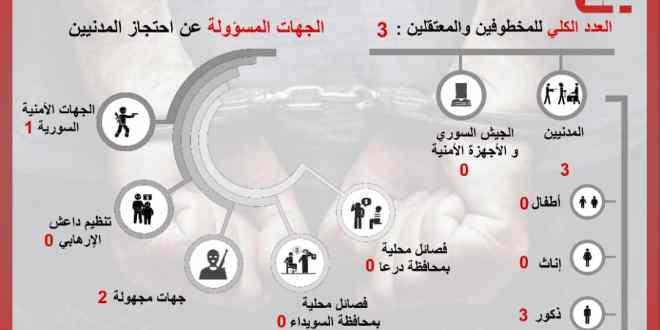رصد 3 انتهاكات في محافظة السويداء في شهر أيار 2020 .!