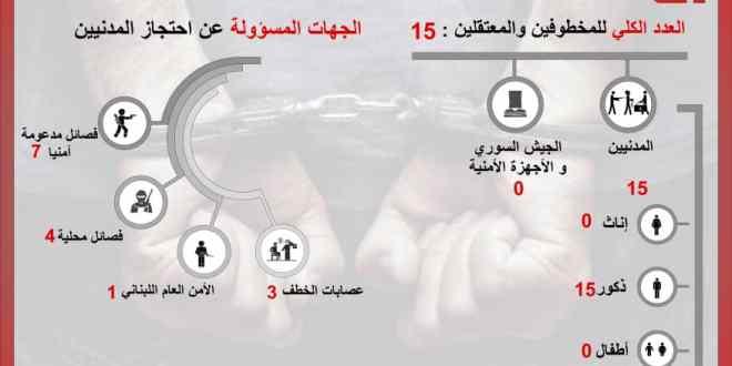 توثيق 15 حالة خطف وانتهاك بحق المدنيين خلال شهر أيلول سبتمبر 2021
