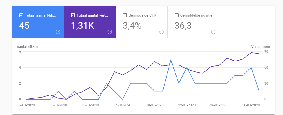 Google Console statistieken