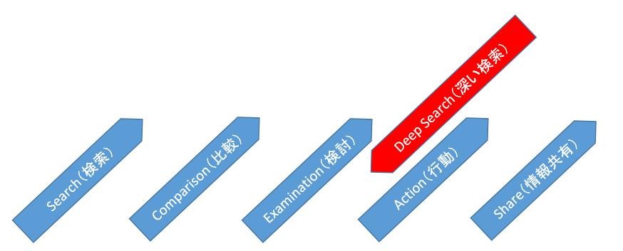 購買行動プロセス DeepSearch