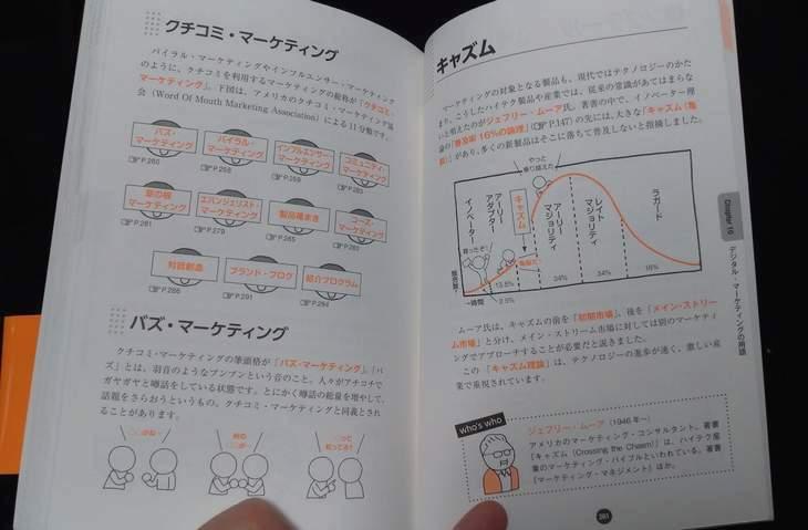 マーケtェイング用語図鑑