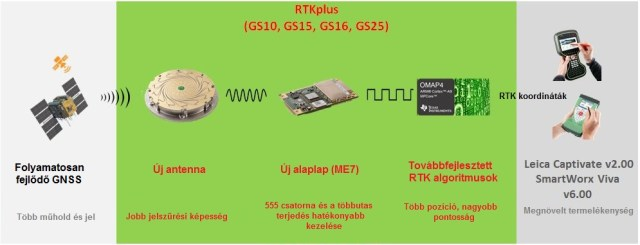RTK Plus components