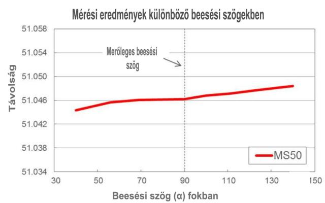 döntött szögben mérés2_táblázat