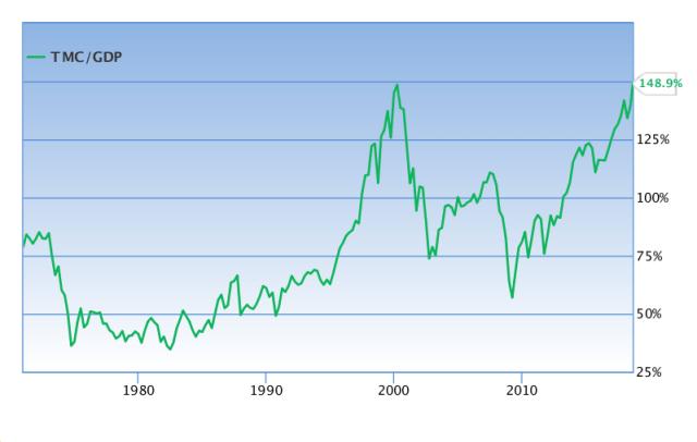 5_abra_Buffett Chart