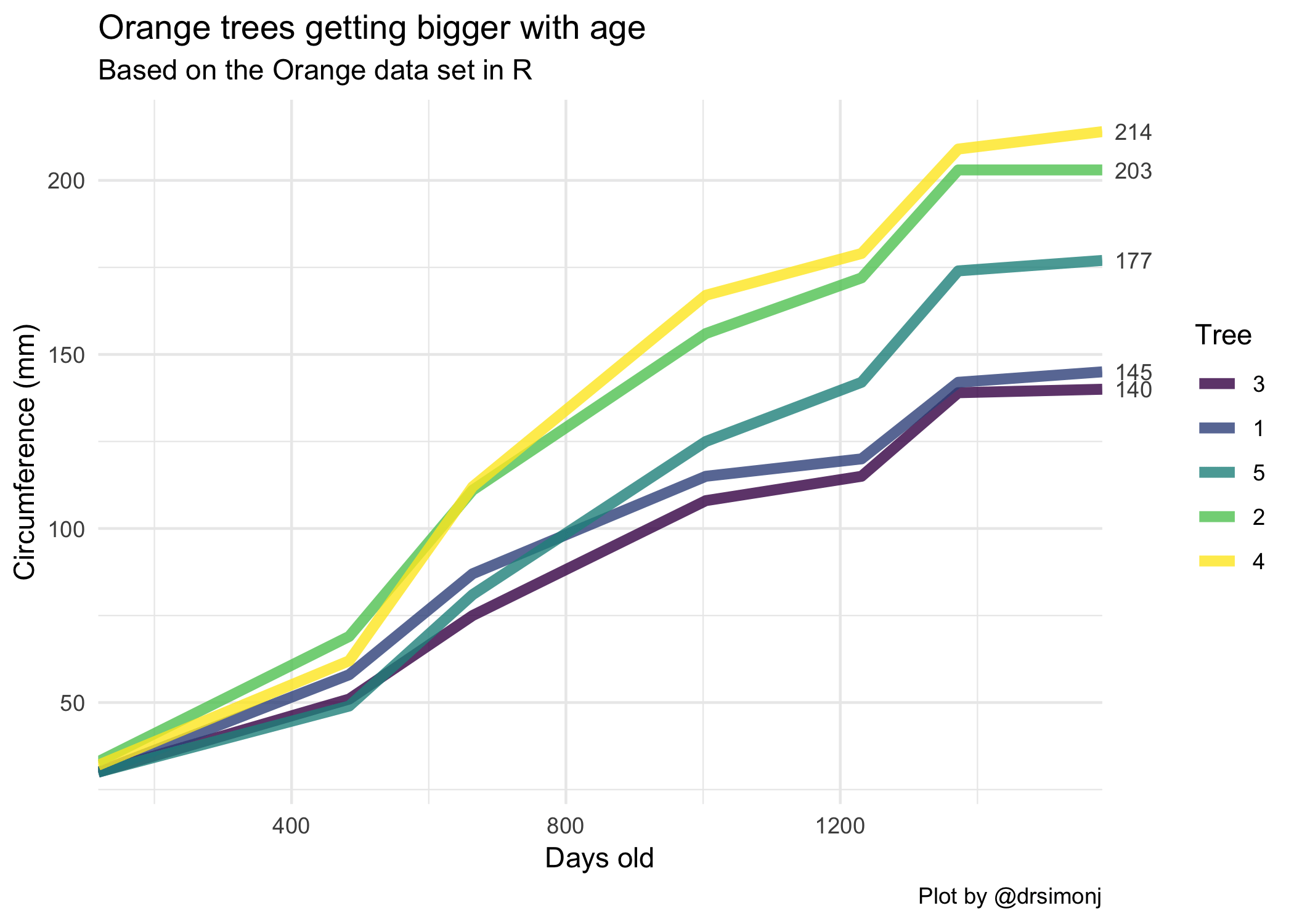 Label line ends in time series with ggplot2 – R-Craft