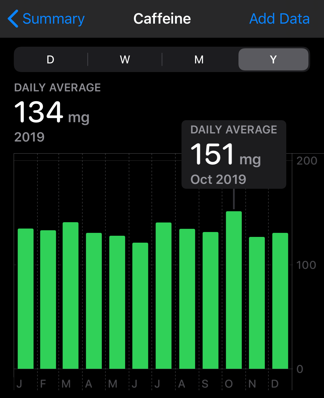Tracking What I Drink
