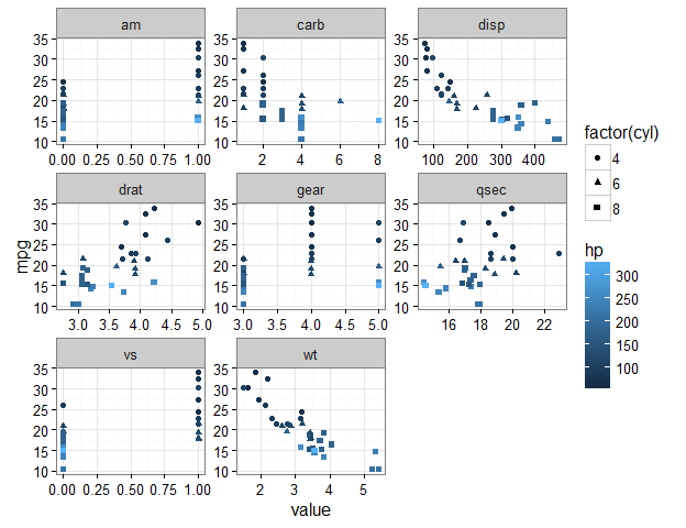 Plot some variables against many others with tidyr and ggplot2 | R