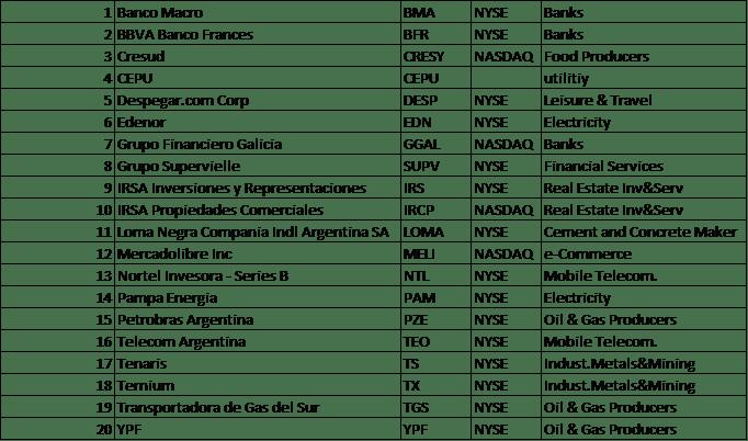 argentina stocks