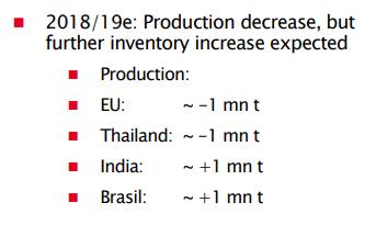 4 production decrease