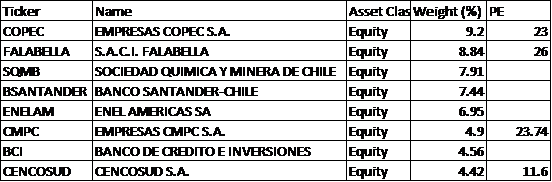 list chile stocks