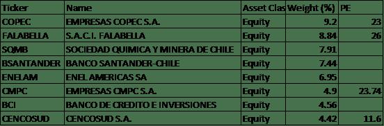 list chile stocks