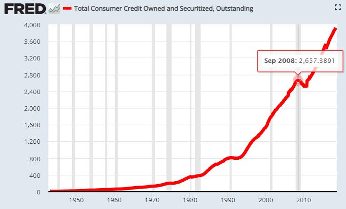 10 consumer credit
