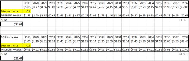 18 comparative table