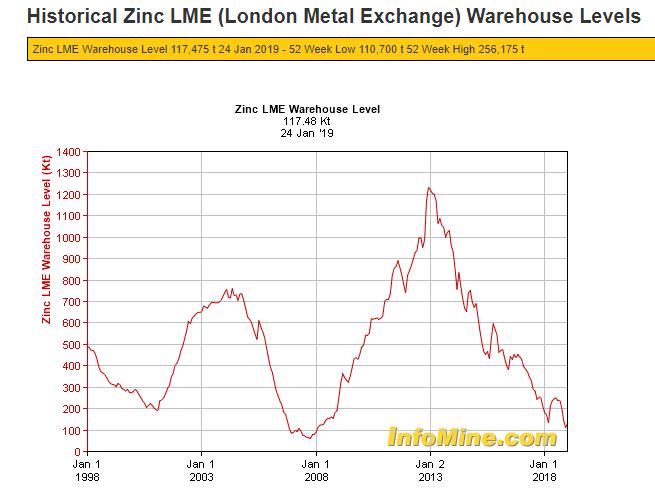 4 lme levels