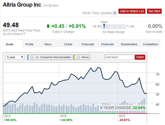 altria stock analysis