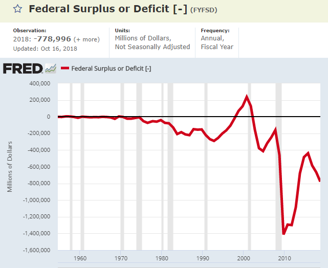 8 budet deficit