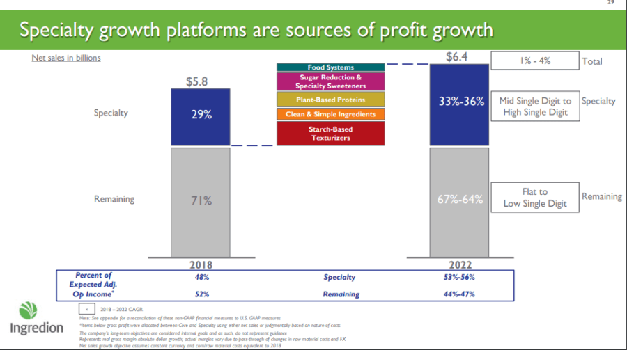 6 business growth