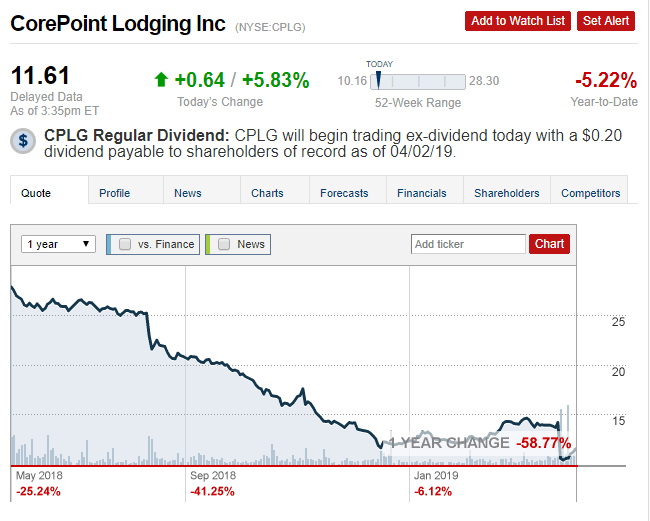 2 cplg stock price