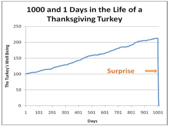 2 turkey problem