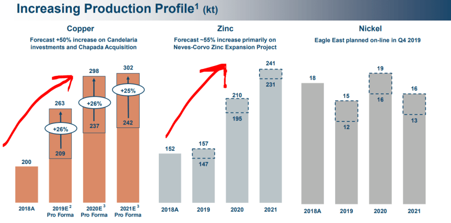 9 production profile