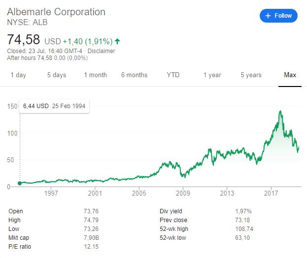 2 albemarle stock price