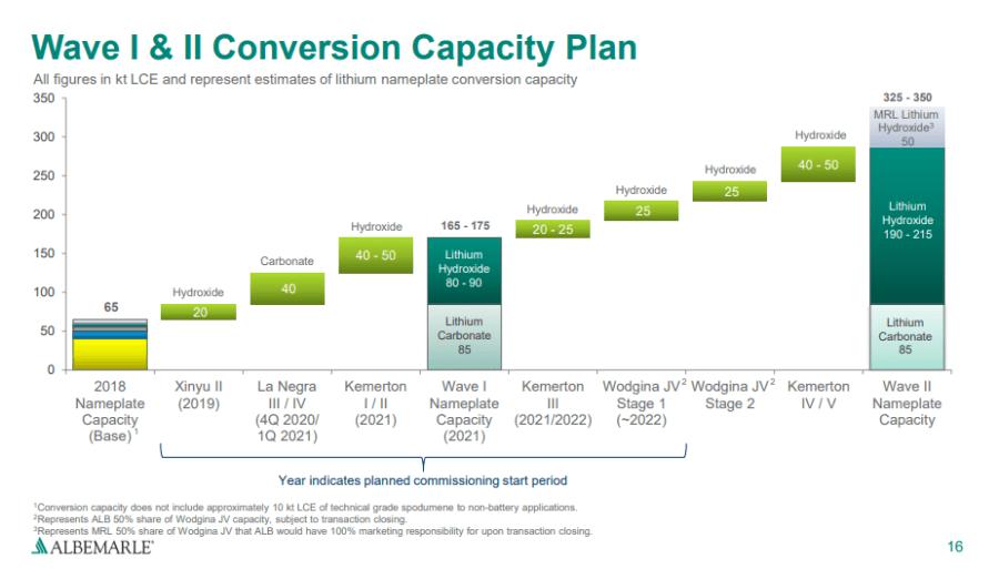 7 alb growth strategy