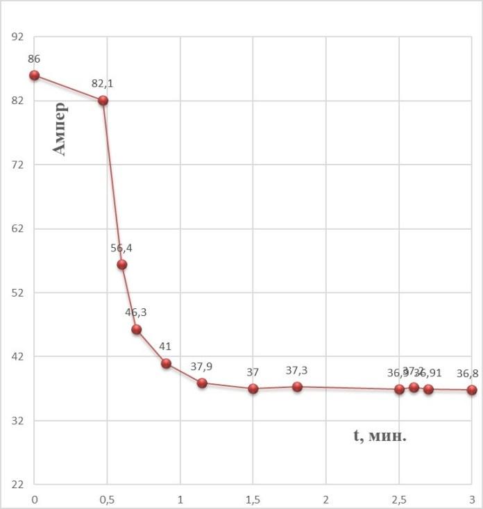 Теория и практика корректировки состава бетона на линиях безопалубочного формования. Как измерить подвижность бетона в смесителе во время перемешивания
