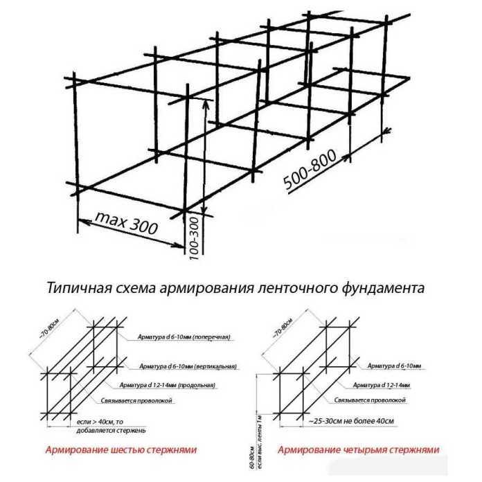 Как вязать арматуру — подробное описание схем и способов