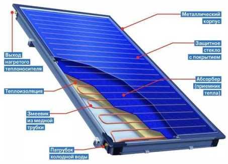 Греем воду с помощью солнечного коллектора
