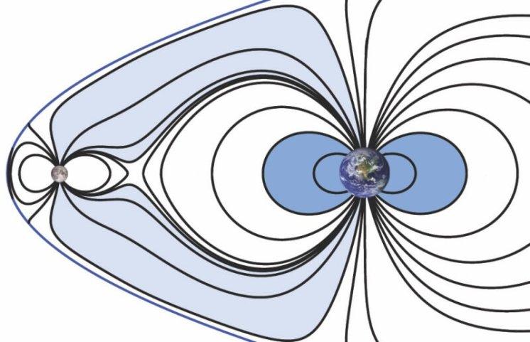 Hypotetické kombinované magnetické pole Měsíce a Země