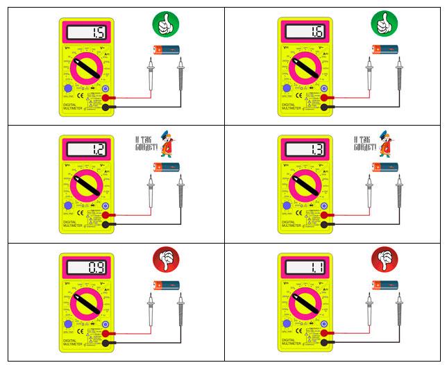 Πώς να ελέγξετε τον πίνακα τάσης πολλαπλών χρήσεων μπαταρίας