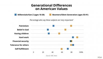 Graphic American Values