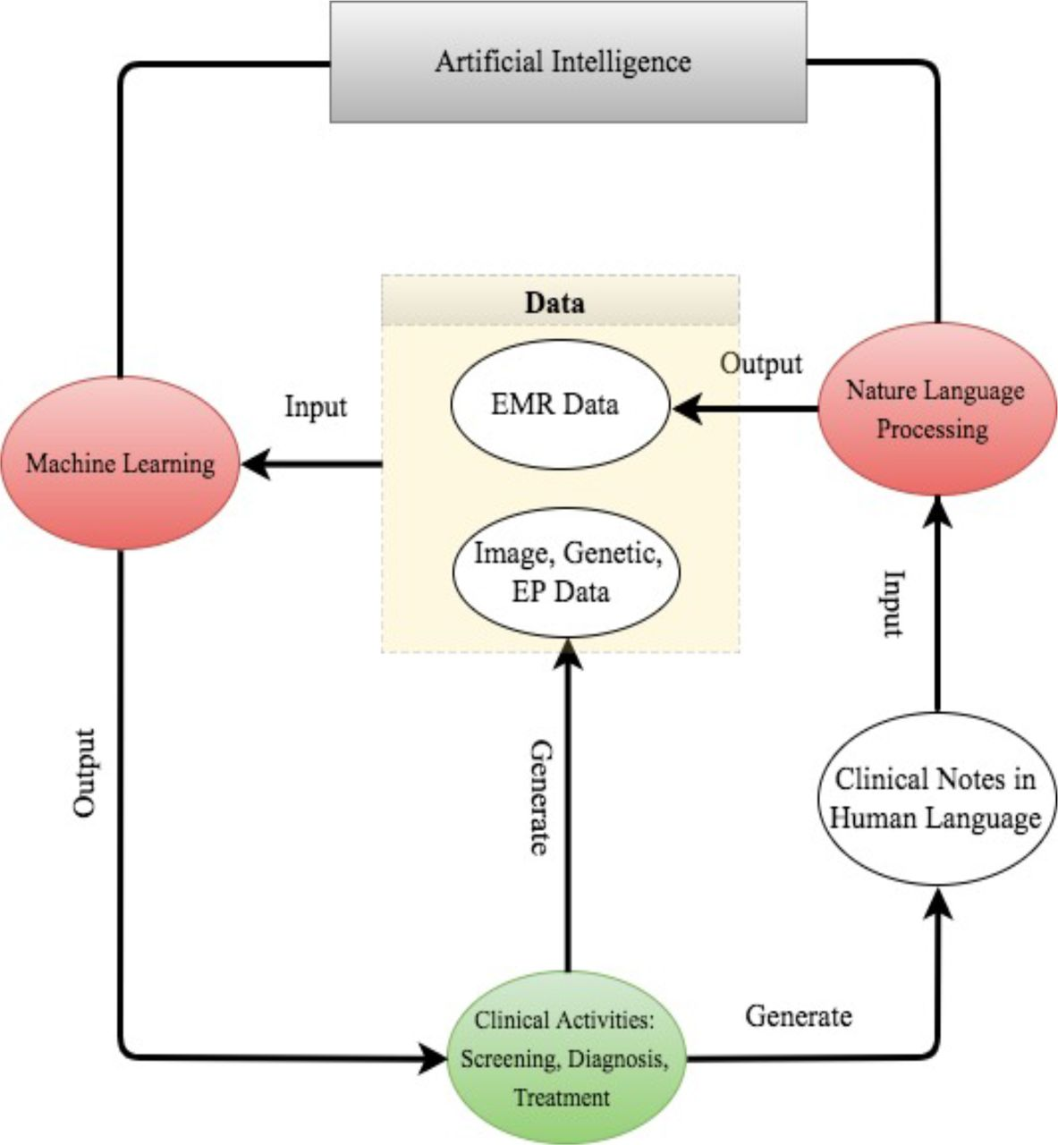Artificial Intelligence In Healthcare Past Present And