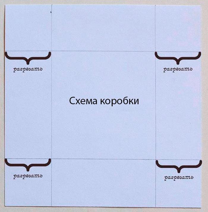 Schéma de boîte