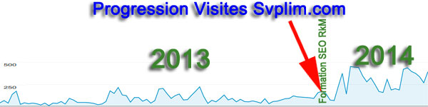 progression et resultat SEO agence web svplim.com Limoges