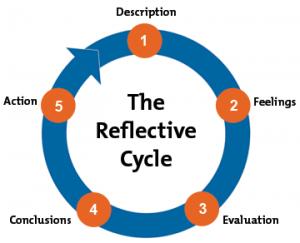reflective-essay-help-writing-reflective-cycle-300x243