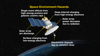Satellite anomalies of various types are the result of high levels of charged particles. The Van Allen Probes offer unique measurements of these populations for the benefit of satellite builders and operators. Credit: JHUAPL