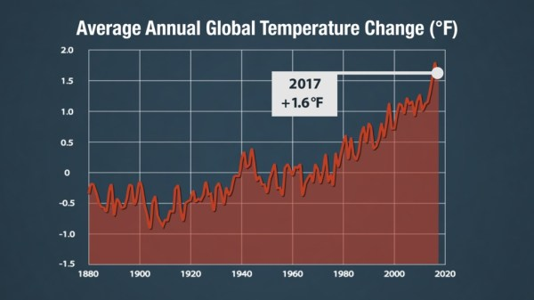 NASA Viz Warm World of 2017