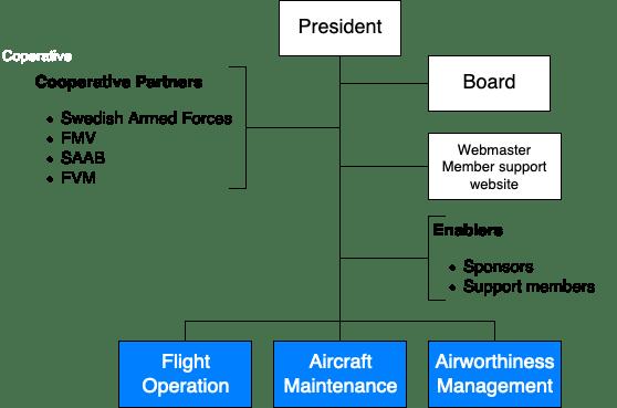 Organisationsschema flygavdelningen