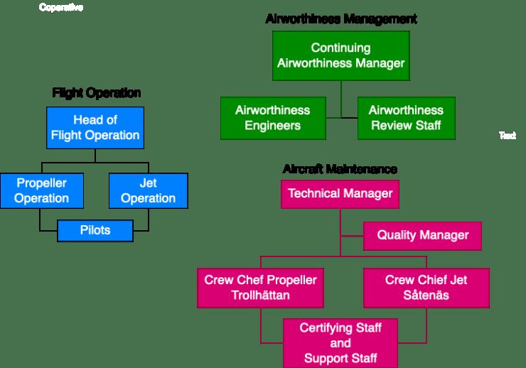 Organisationsschema Flygplan